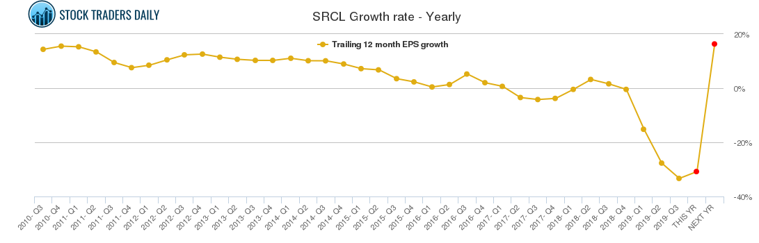 SRCL Growth rate - Yearly
