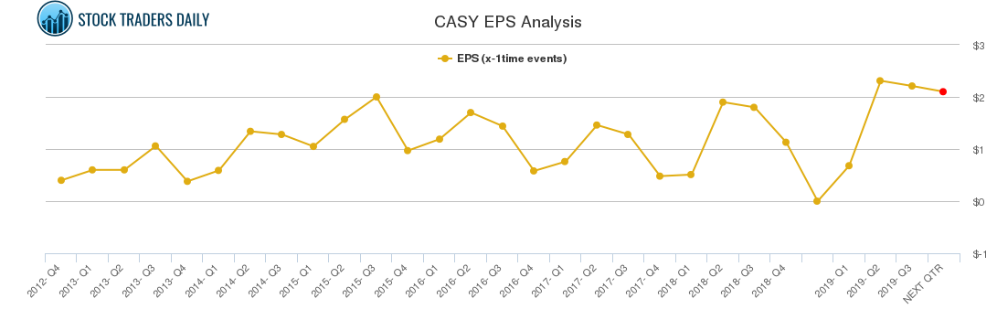 CASY EPS Analysis