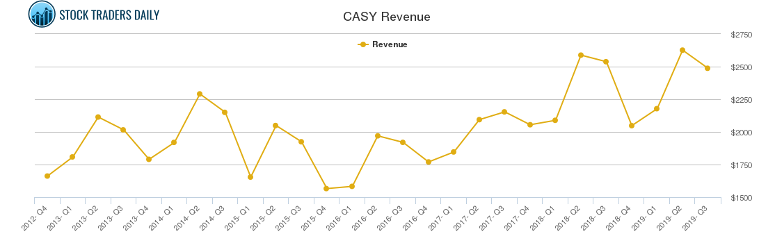 CASY Revenue chart