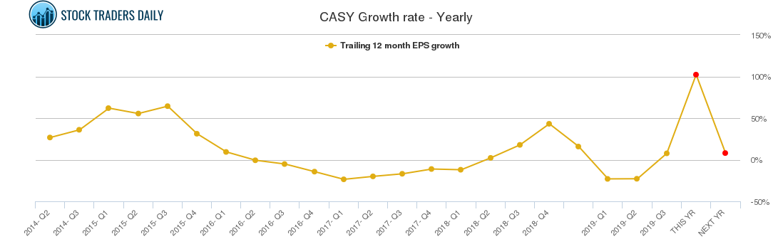 CASY Growth rate - Yearly