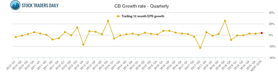 CB Growth rate - Quarterly