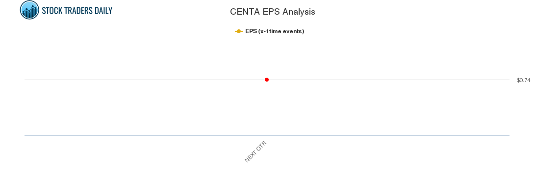 CENTA EPS Analysis