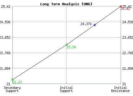 UNG Long Term Analysis
