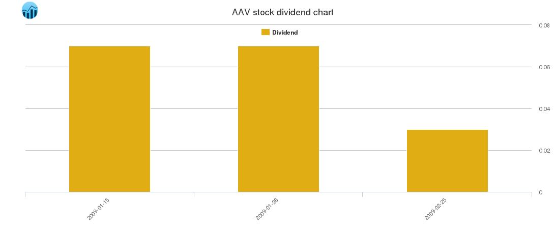 AAV Dividend Chart
