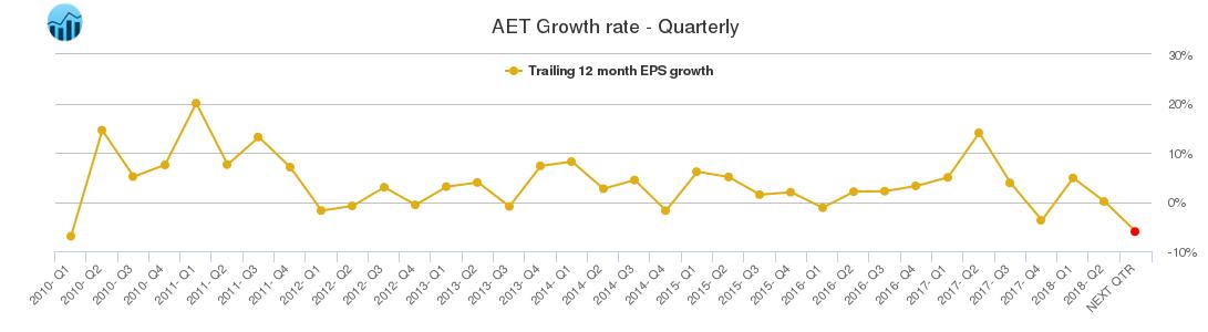 Aetna $AET Technical Update