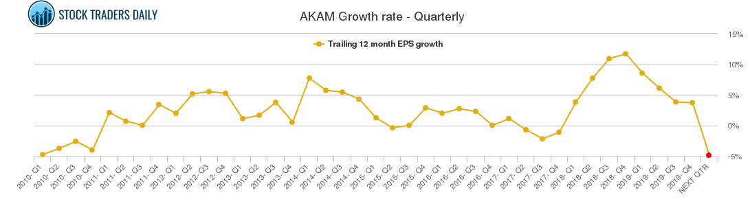 AKAM Growth rate - Quarterly