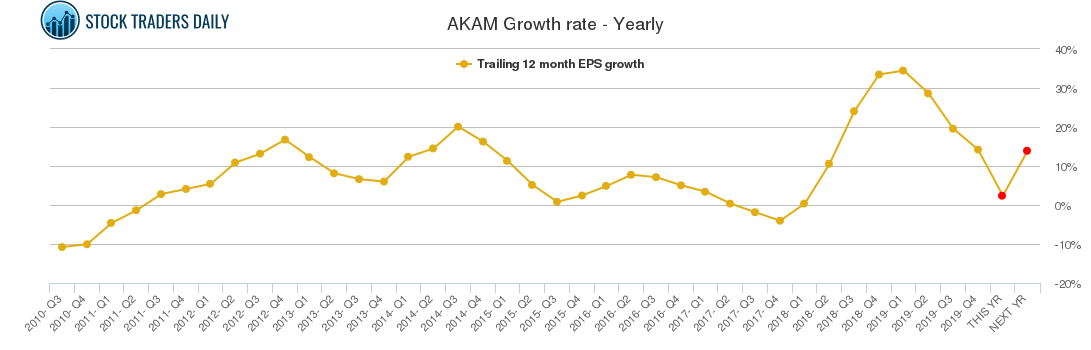 AKAM Growth rate - Yearly