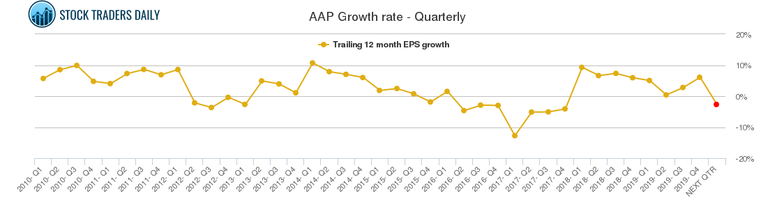 AAP Growth rate - Quarterly