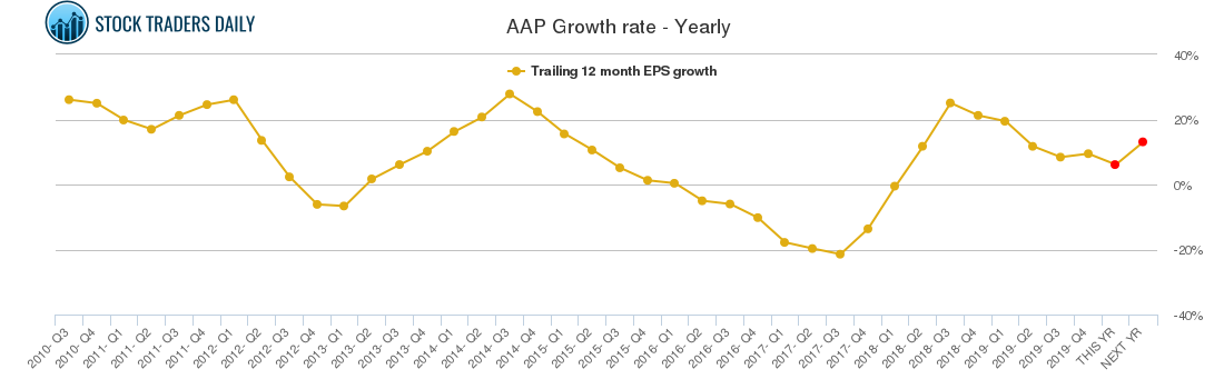 AAP Growth rate - Yearly