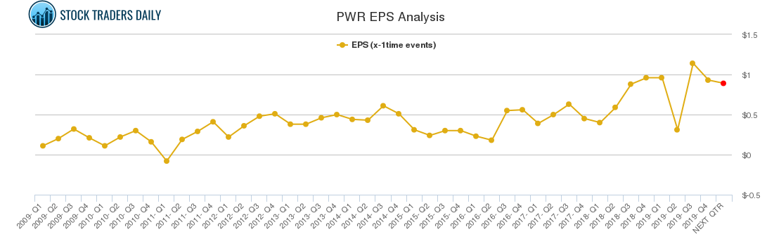 PWR EPS Analysis