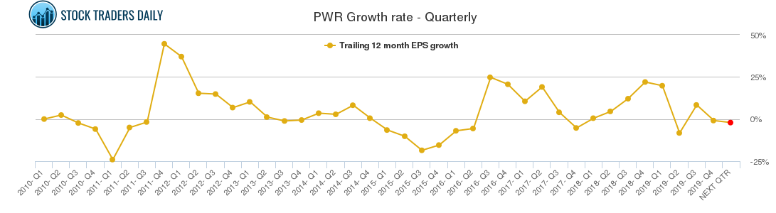 PWR Growth rate - Quarterly