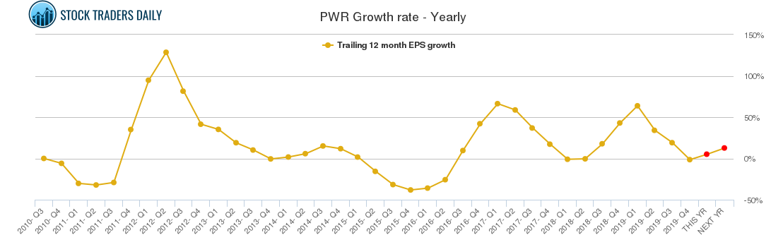 PWR Growth rate - Yearly