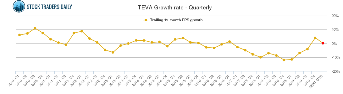 TEVA Growth rate - Quarterly