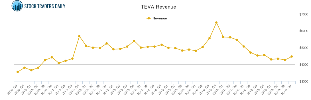 TEVA Revenue chart