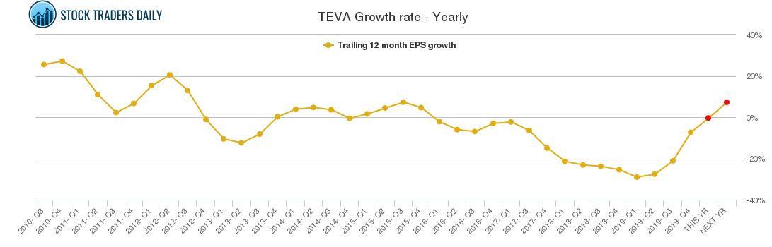 TEVA Growth rate - Yearly