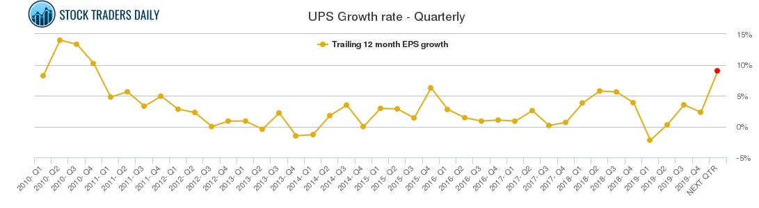 UPS Growth rate - Quarterly