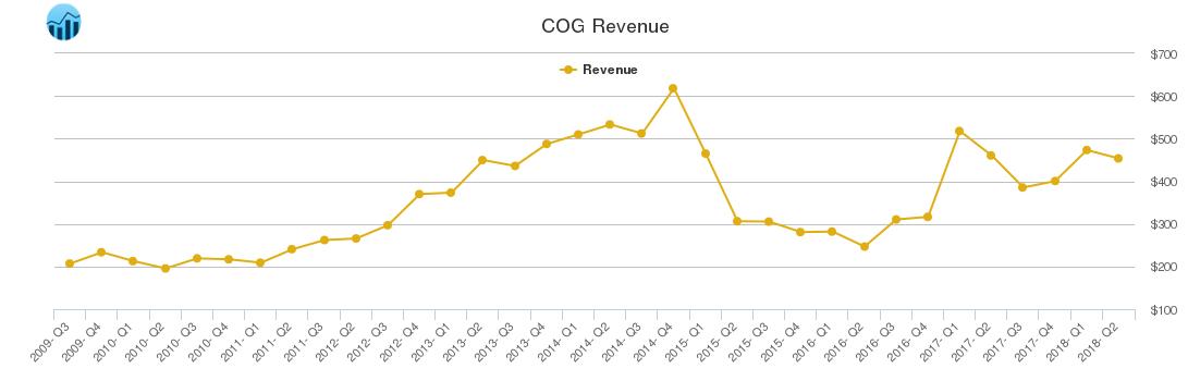 COG Revenue chart