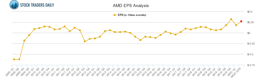 AMD EPS Analysis