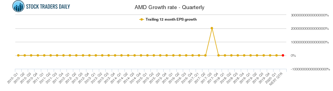 AMD Growth rate - Quarterly