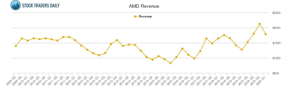 AMD Revenue chart