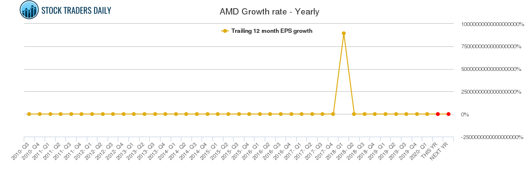 AMD Growth rate - Yearly