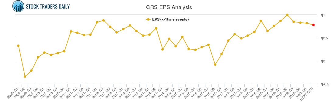 CRS EPS Analysis
