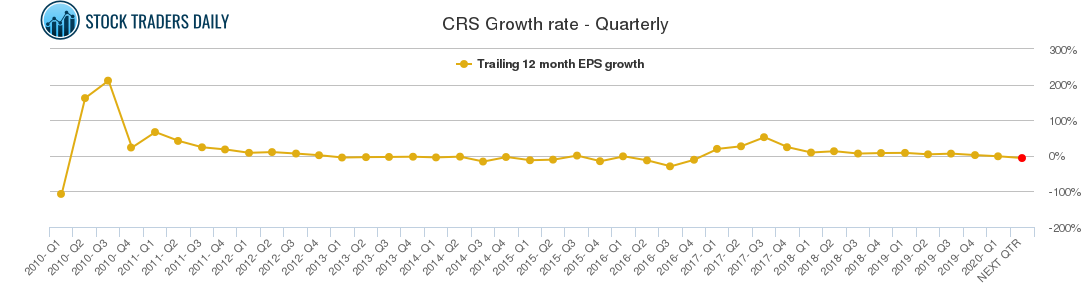 CRS Growth rate - Quarterly