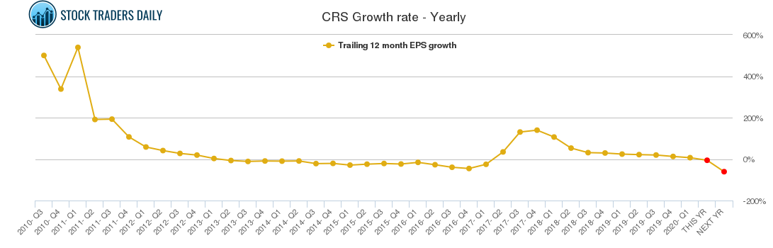 CRS Growth rate - Yearly