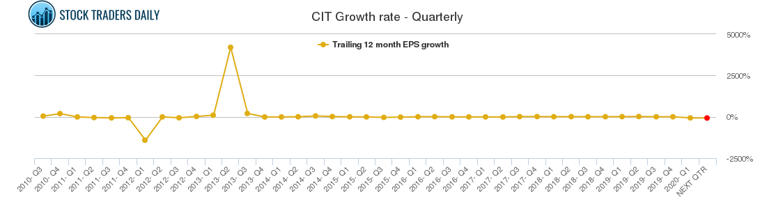 CIT Growth rate - Quarterly