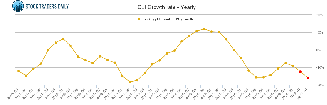 CLI Growth rate - Yearly