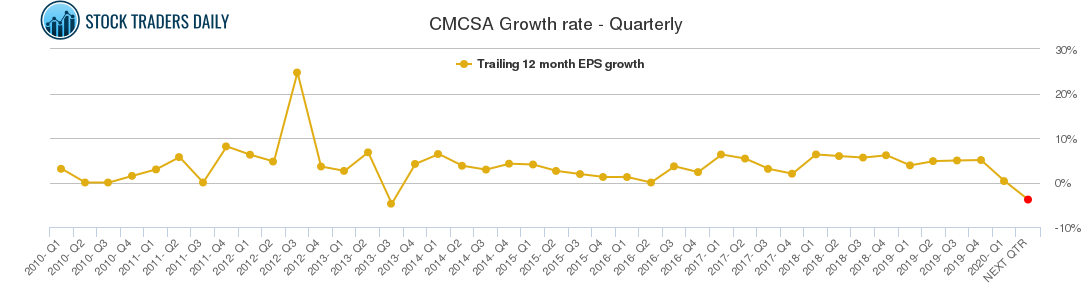 CMCSA Growth rate - Quarterly