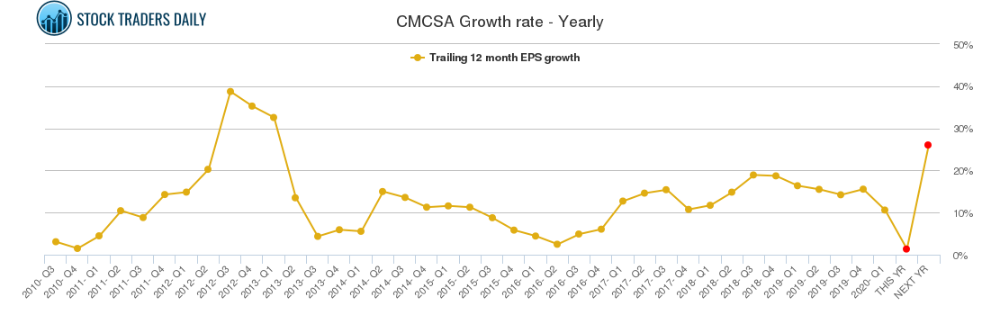 CMCSA Growth rate - Yearly