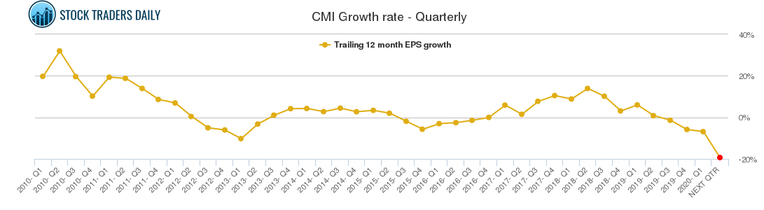 CMI Growth rate - Quarterly