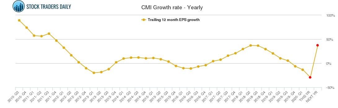 CMI Growth rate - Yearly