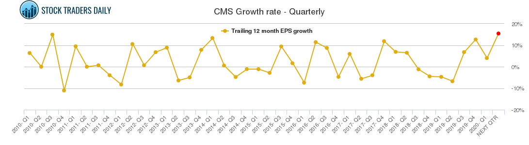 CMS Growth rate - Quarterly