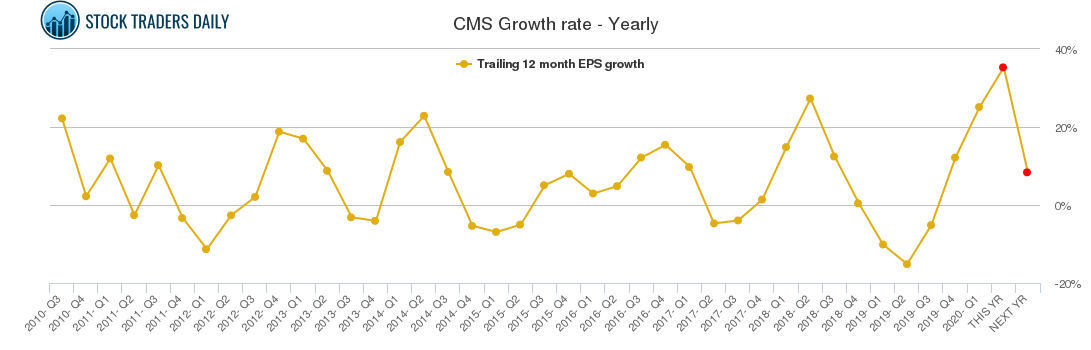 CMS Growth rate - Yearly