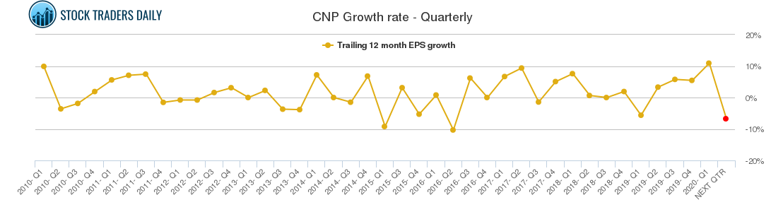 CNP Growth rate - Quarterly