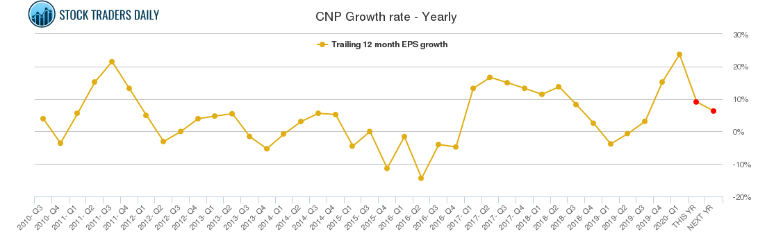 CNP Growth rate - Yearly