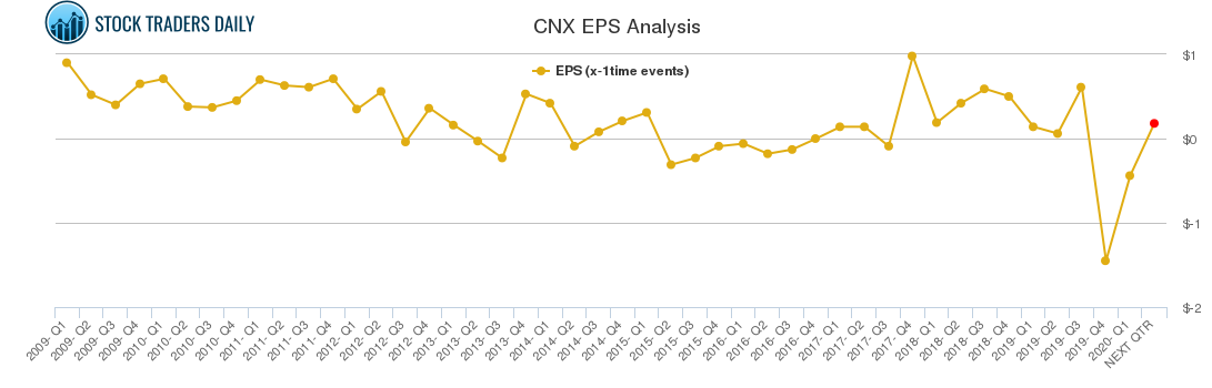 CNX EPS Analysis