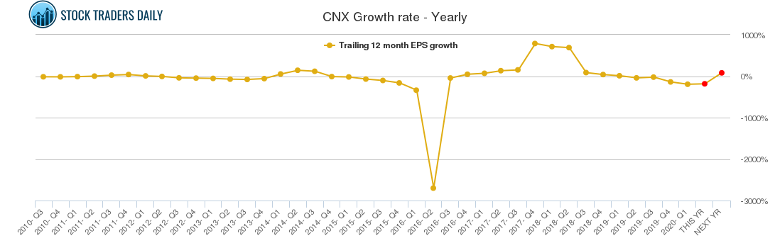 CNX Growth rate - Yearly