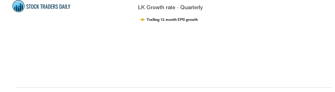 LK Growth rate - Quarterly