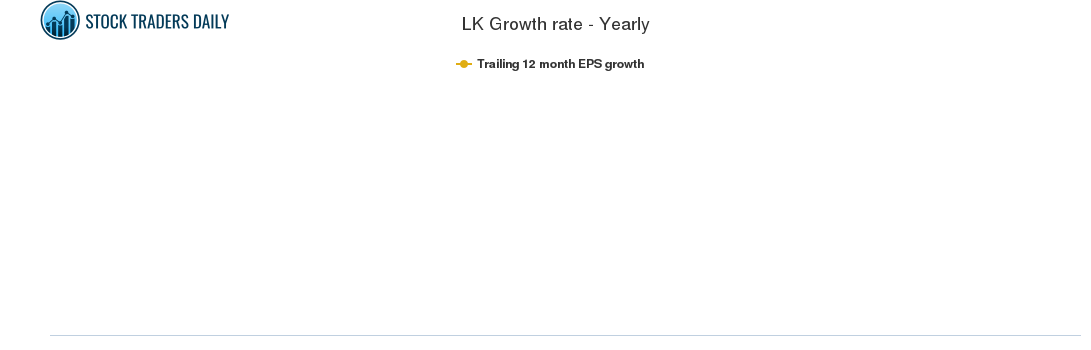LK Growth rate - Yearly