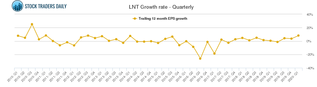 LNT Growth rate - Quarterly