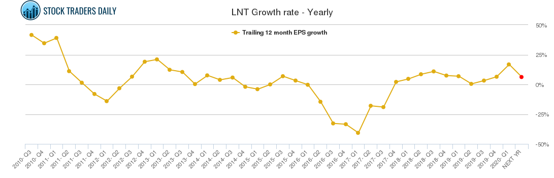 LNT Growth rate - Yearly