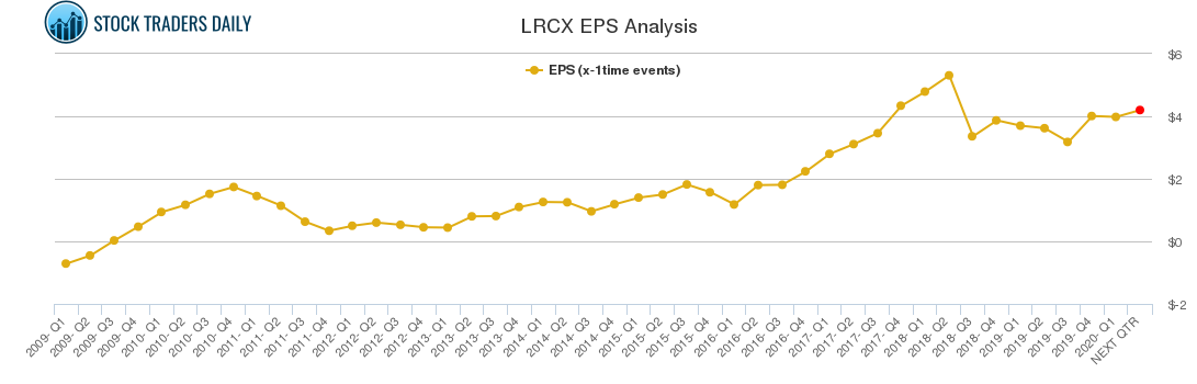 LRCX EPS Analysis