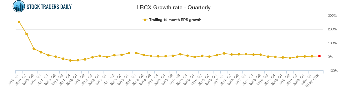 LRCX Growth rate - Quarterly