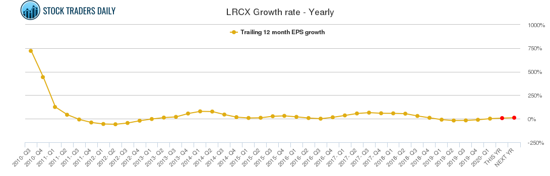 LRCX Growth rate - Yearly