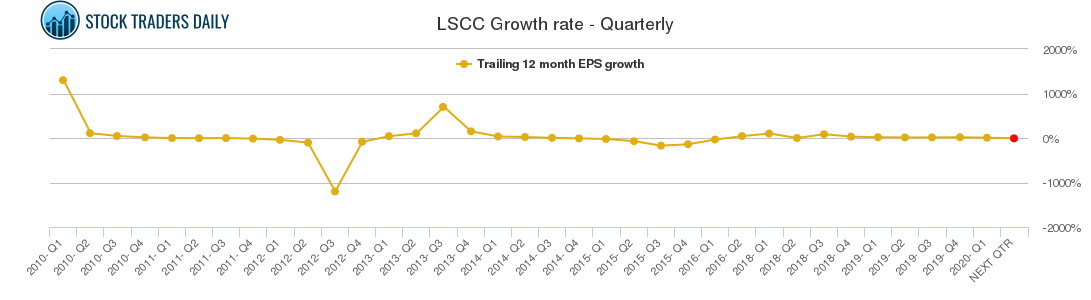 LSCC Growth rate - Quarterly