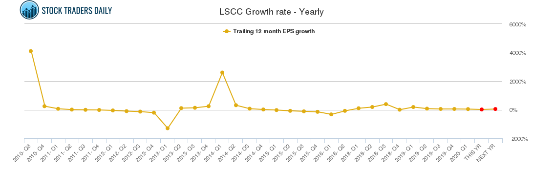 LSCC Growth rate - Yearly