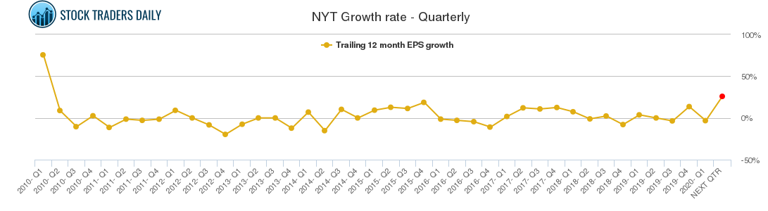 NYT Growth rate - Quarterly